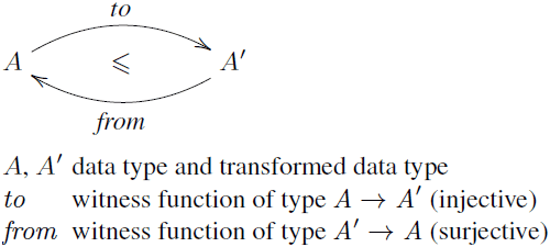 Type-level transformation example