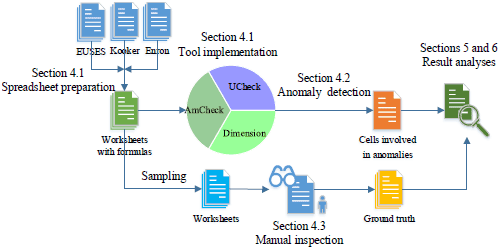 Overview of the study process