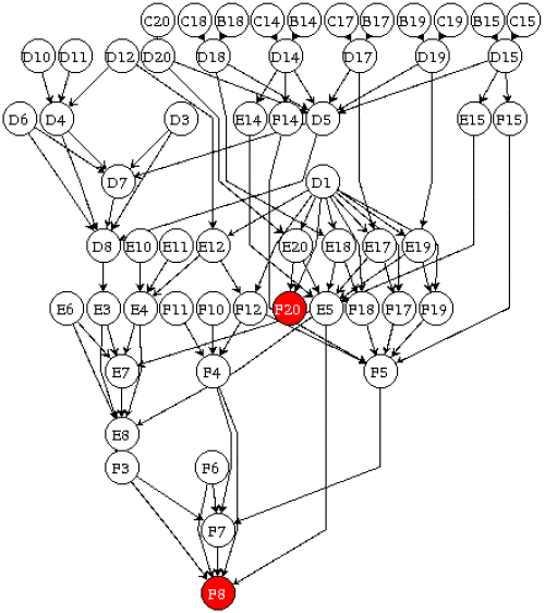 Dependency Graph – Jerusalem House