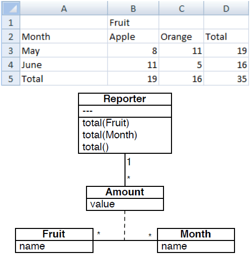 fruitclassdiagram automatically extracting class diagrams from spreadsheets