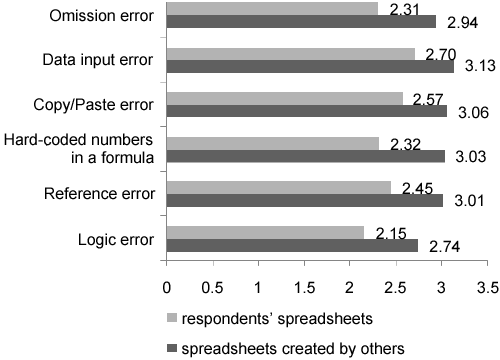 Average assessment of frequency of certain types of errors