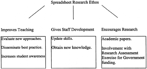 Rationale for developing a research ethos