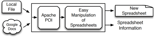 Spreadsheet analysis framework