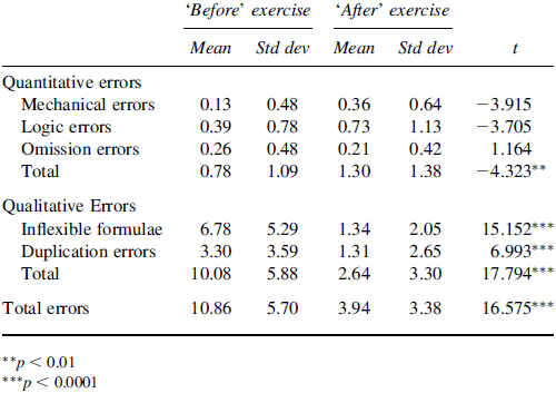 Errors before and after the exercise