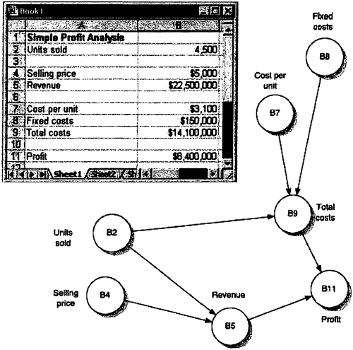 The Use Of Influence Diagrams In The Design Of Spreadsheet Models