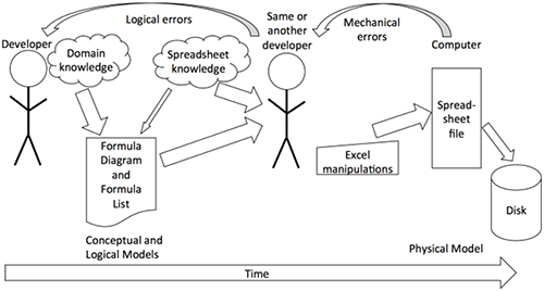 Typical structured spreadsheet modeling process